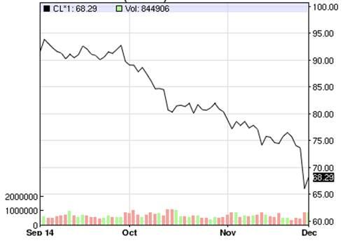 graph oil