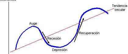 Newsletter 17/02/15: ¿En qué etapa del ciclo económico nos encontramos? Mercado Americano, Argentino y Reuters
