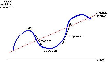 imagen ciclo