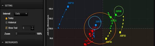 ¿Qué oportunidades se presentan en el mercado de bonos?