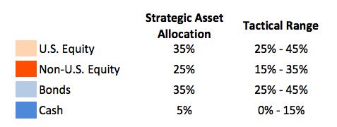 ¿Qué estrategias usamos para la selección de clases de activos?