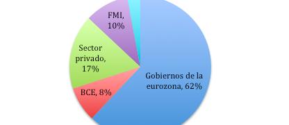 """""""Grexit"""", ¿quiénes son los más perjudicados?"""