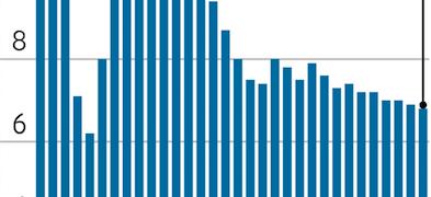 ¿Cuáles son las razones por las que los mercados en el mundo están en baja?