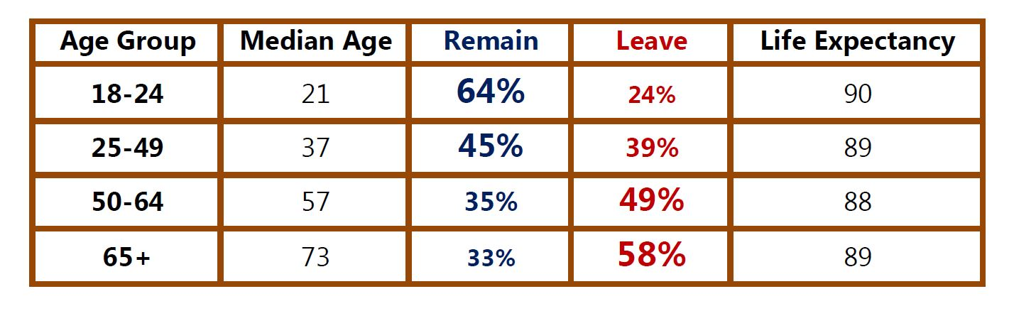 Tabla Brexit Edad