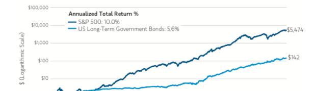 ¿Las inversiones bursátiles realmente rinden a lo largo del tiempo?
